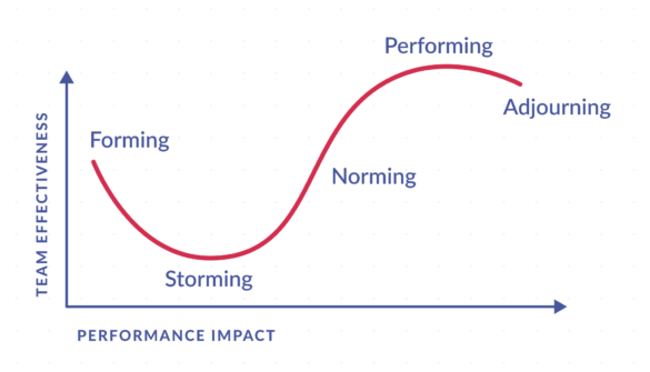 Tuckman's 5 Stages of Team Development: forming, storming, norming, performing, adjourning along team effectiveness and performance impact axes.