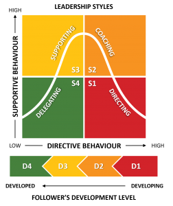 Situational leadership model by Hersey and Blanchard. Graph of supportive behavior and directive behavior interaction. A bell curve is displayed on top of 4 quadrants that read delegating, supporting, coaching, and directing.