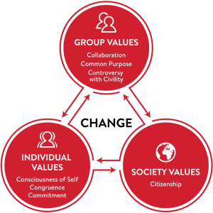 Social change model: group values, individual values, and societal values interact to promote change.