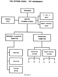 The Systems Model: Top Management. President is at the top of the tree working down to master planning council which is connected to resource committee and operations committee. Each is connected to its own systems.