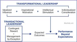 Transformational leadership = idealized influence + inspirational motivation + intellectual stimulation + individualized consideration.