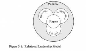 Process: Inclusive, Empowering, and Ethical interactions with Purpose in center.